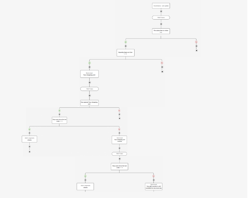 automatic-cart-abandonment-email-flow
